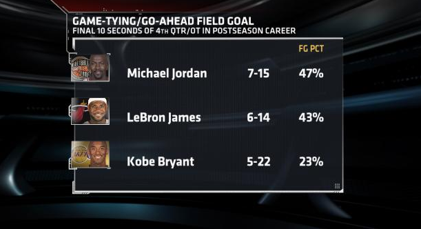 MJ vs LeBron vs Kobe in the last 10 seconds in the post season.