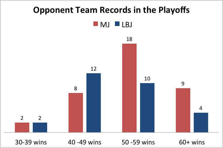 Number of 30 - 39, 40 - 49, 50 - 59 and 60+ win teams faced in the post season.