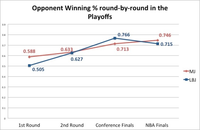 Opponent Winning % round by round in Playoffs